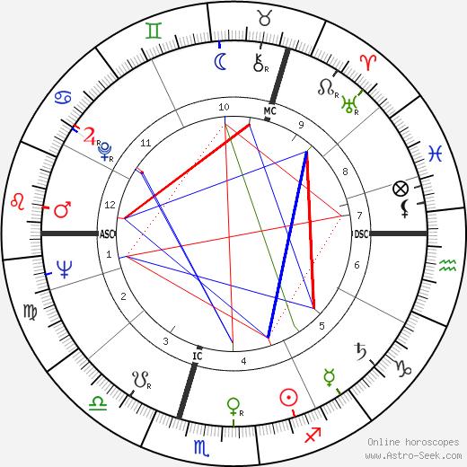 Ronnie Corbett tema natale, oroscopo, Ronnie Corbett oroscopi gratuiti, astrologia