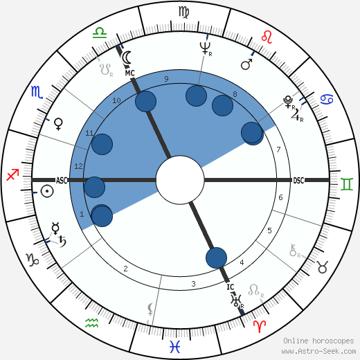 Rosanna Carteri wikipedia, horoscope, astrology, instagram