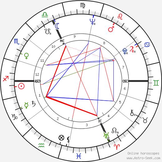 Rosanna Carteri день рождения гороскоп, Rosanna Carteri Натальная карта онлайн