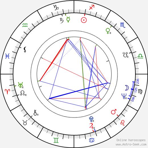 S. G. Sender astro natal birth chart, S. G. Sender horoscope, astrology