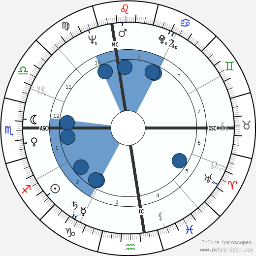 Sam Most wikipedia, horoscope, astrology, instagram
