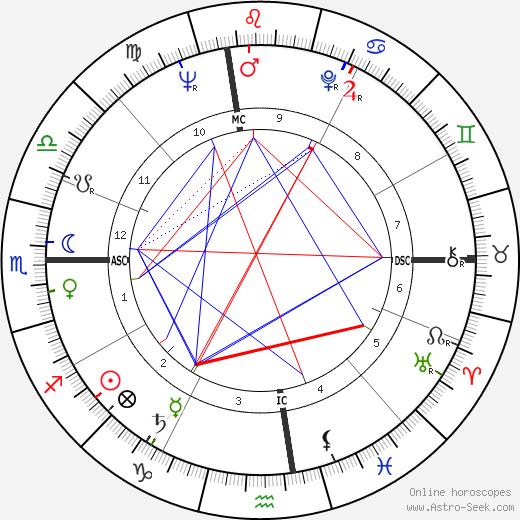 Sam Most birth chart, Sam Most astro natal horoscope, astrology