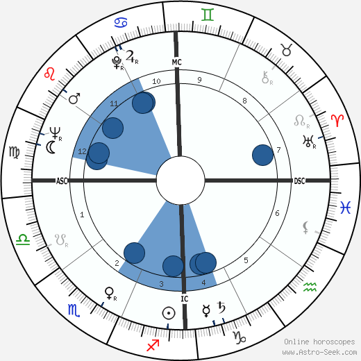 Silvio Santos wikipedia, horoscope, astrology, instagram