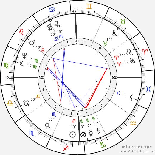 Silvio Santos birth chart, biography, wikipedia 2019, 2020