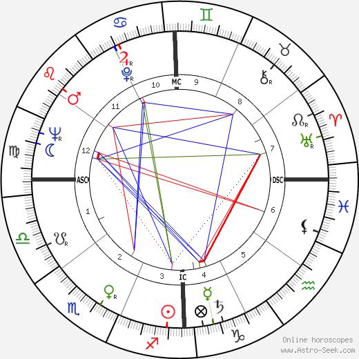 Silvio Santos birth chart, Silvio Santos astro natal horoscope, astrology