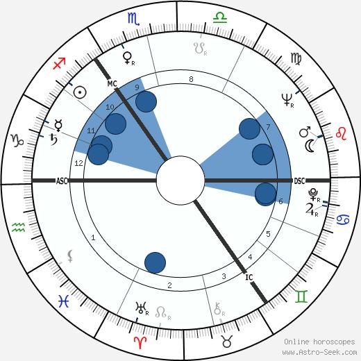 Thomas Michael Jopling wikipedia, horoscope, astrology, instagram