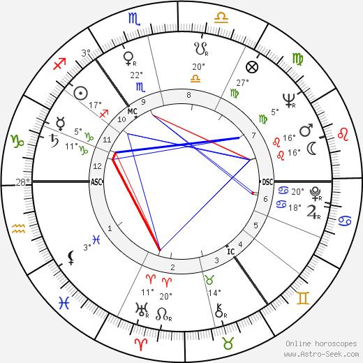 Thomas Michael Jopling birth chart, biography, wikipedia 2020, 2021
