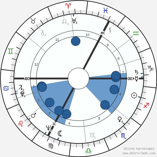 Tiodmir Zambujo wikipedia, horoscope, astrology, instagram