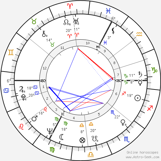 Tiodmir Zambujo birth chart, biography, wikipedia 2019, 2020