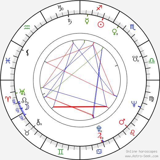 Vilém Besser день рождения гороскоп, Vilém Besser Натальная карта онлайн