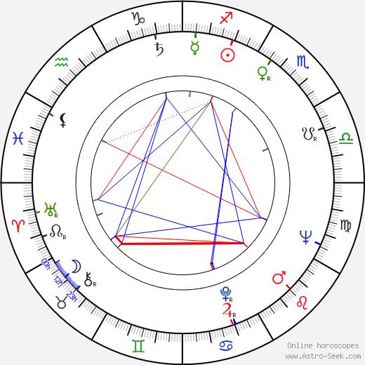 Vilém Kocych день рождения гороскоп, Vilém Kocych Натальная карта онлайн