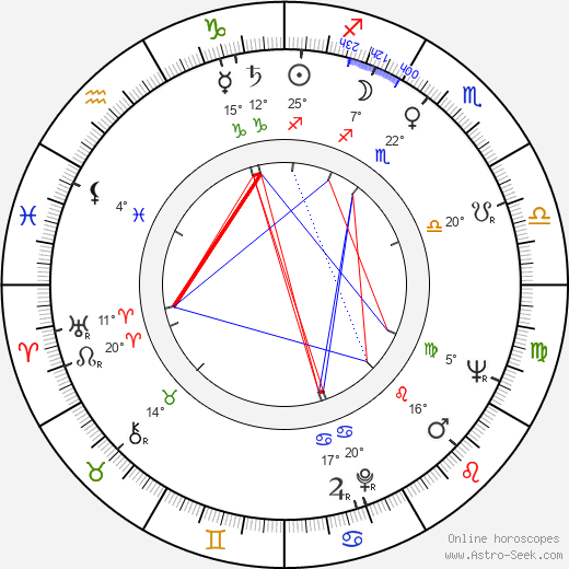 Vladimir Vorošilov birth chart, biography, wikipedia 2017, 2018
