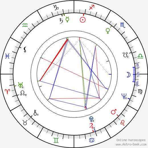 Zdzislaw Lesniak birth chart, Zdzislaw Lesniak astro natal horoscope, astrology