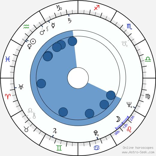 Arlen Specter wikipedia, horoscope, astrology, instagram
