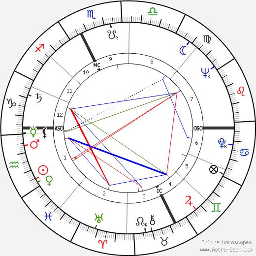 Cesarino Cervellati день рождения гороскоп, Cesarino Cervellati Натальная карта онлайн