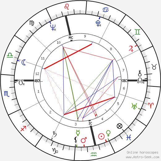 Dennis Elwell день рождения гороскоп, Dennis Elwell Натальная карта онлайн