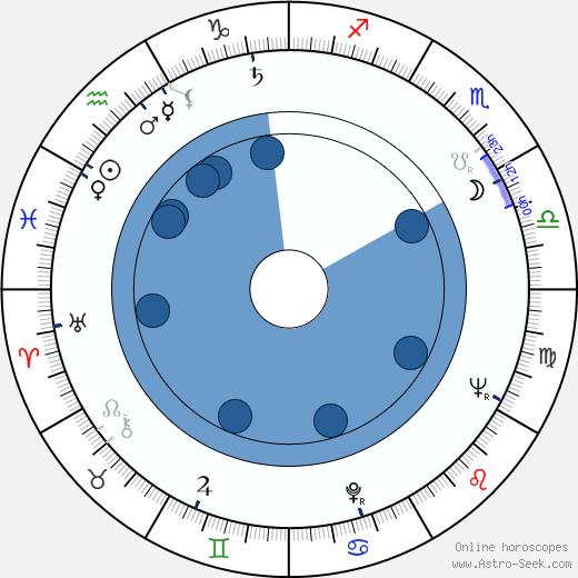 Ed McCready wikipedia, horoscope, astrology, instagram