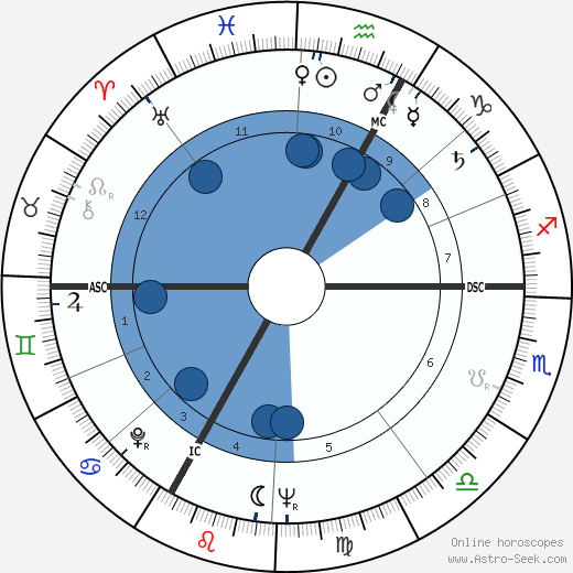 Ernst Fuchs wikipedia, horoscope, astrology, instagram