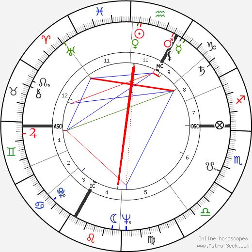 Ernst Fuchs день рождения гороскоп, Ernst Fuchs Натальная карта онлайн