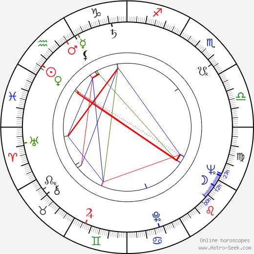 Frank Buxton birth chart, Frank Buxton astro natal horoscope, astrology