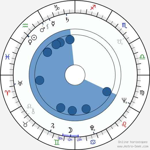 František Papp wikipedia, horoscope, astrology, instagram