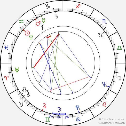 František Papp birth chart, František Papp astro natal horoscope, astrology