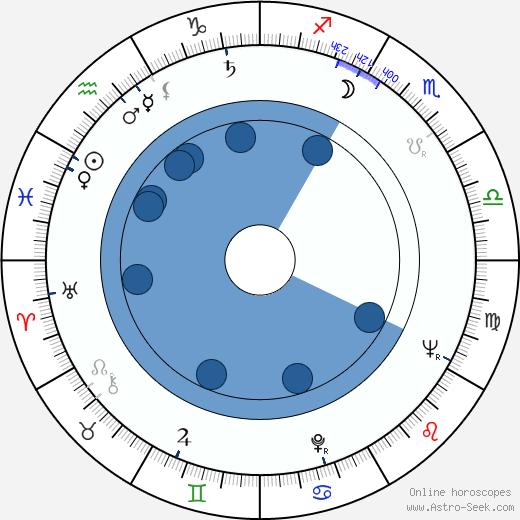 Gianfranco Parolini wikipedia, horoscope, astrology, instagram