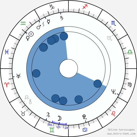 Hajime Hana wikipedia, horoscope, astrology, instagram