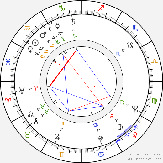Imre Soós birth chart, biography, wikipedia 2019, 2020