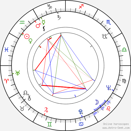 Imre Soós astro natal birth chart, Imre Soós horoscope, astrology