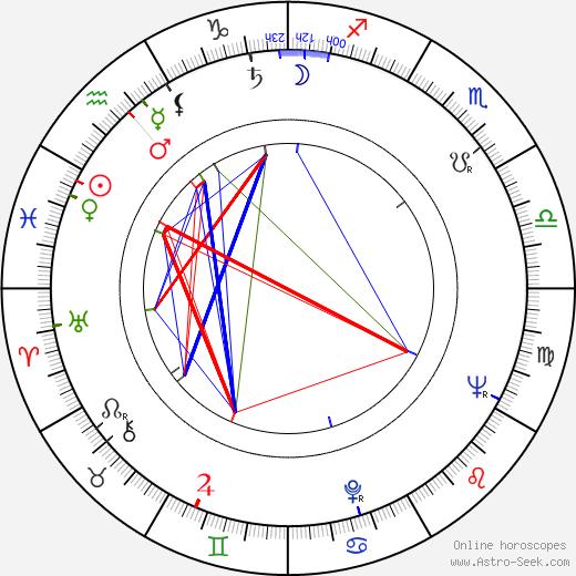 Jaakko Salo astro natal birth chart, Jaakko Salo horoscope, astrology