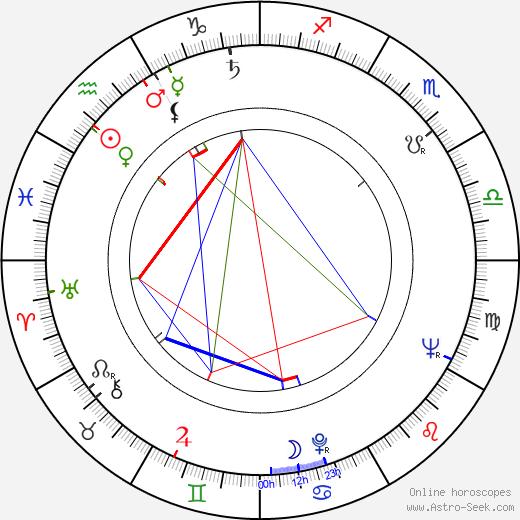 Janusz Rzeszewski tema natale, oroscopo, Janusz Rzeszewski oroscopi gratuiti, astrologia