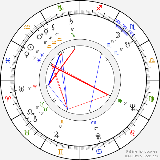 Jaroslav Tomsa birth chart, biography, wikipedia 2019, 2020