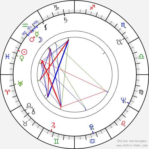 Jiří Kolafa birth chart, Jiří Kolafa astro natal horoscope, astrology