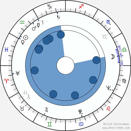 Jiří Koutný wikipedia, horoscope, astrology, instagram
