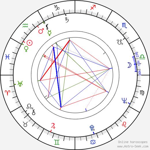 Jiří Koutný astro natal birth chart, Jiří Koutný horoscope, astrology