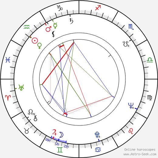 Jiří Šebánek birth chart, Jiří Šebánek astro natal horoscope, astrology
