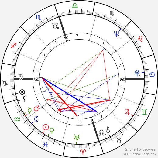 Джоан Вудворд Joanne Woodward день рождения гороскоп, Joanne Woodward Натальная карта онлайн