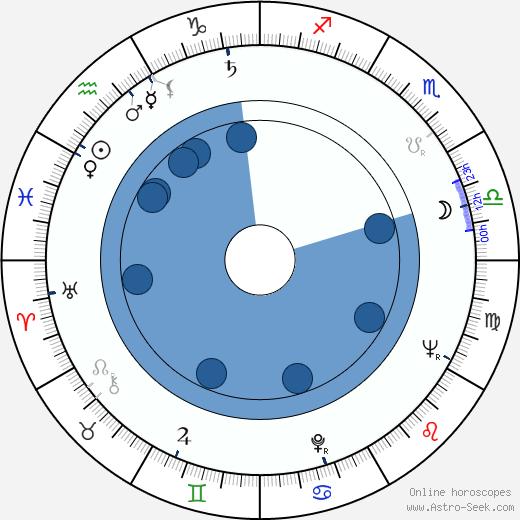 John B. Fery wikipedia, horoscope, astrology, instagram