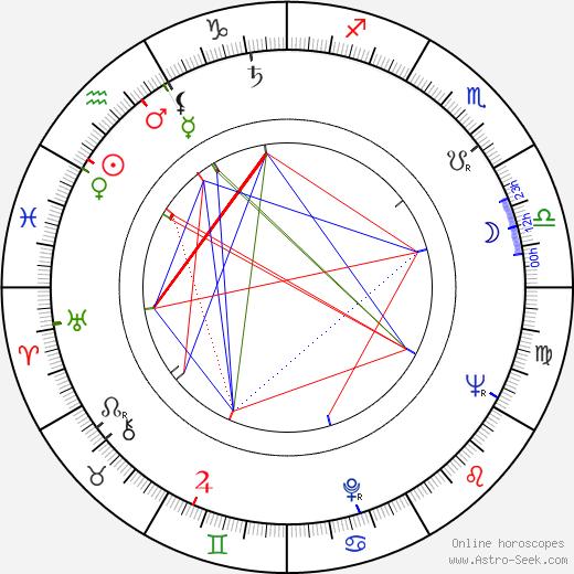 John B. Fery tema natale, oroscopo, John B. Fery oroscopi gratuiti, astrologia
