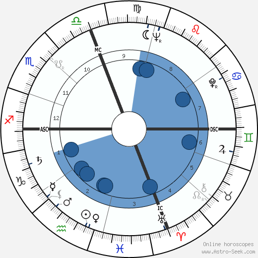 Larry Jerome Rubin wikipedia, horoscope, astrology, instagram
