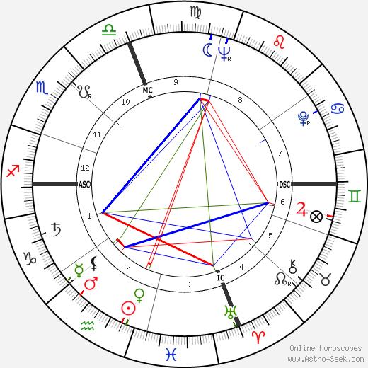 Larry Jerome Rubin tema natale, oroscopo, Larry Jerome Rubin oroscopi gratuiti, astrologia