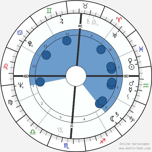 Marni Nixon wikipedia, horoscope, astrology, instagram