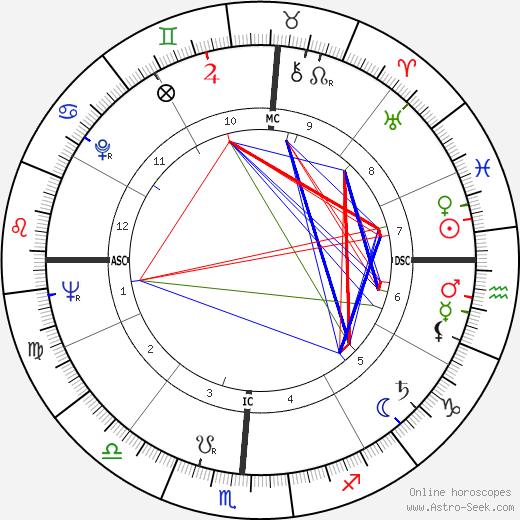 Марни Никсон Marni Nixon день рождения гороскоп, Marni Nixon Натальная карта онлайн