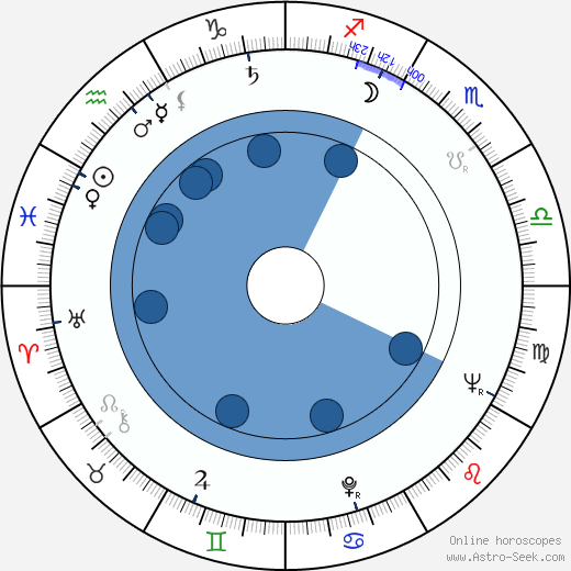 Patricia Smith wikipedia, horoscope, astrology, instagram
