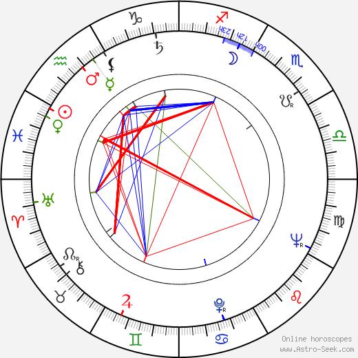 Patricia Smith birth chart, Patricia Smith astro natal horoscope, astrology