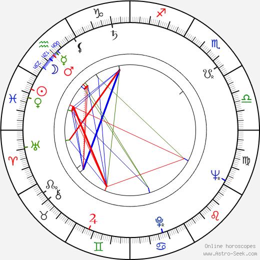 Robert Francis birth chart, Robert Francis astro natal horoscope, astrology