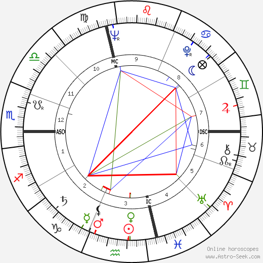 Robert Wagner astro natal birth chart, Robert Wagner horoscope, astrology