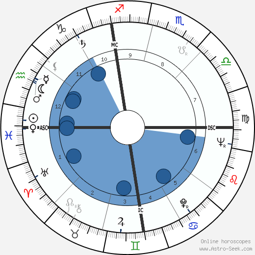 Ron Negray wikipedia, horoscope, astrology, instagram