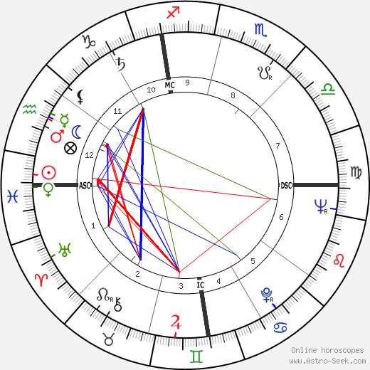 Ron Negray tema natale, oroscopo, Ron Negray oroscopi gratuiti, astrologia